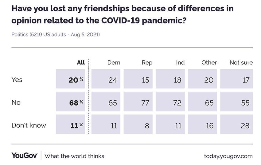 YouGov poll data